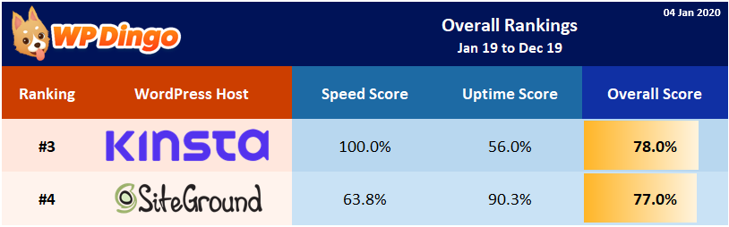 2019 Kinsta vs SiteGround Overall Rank