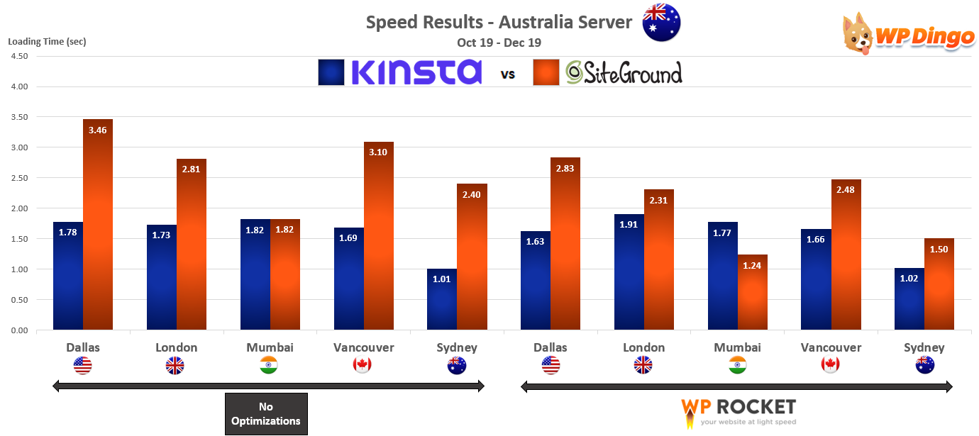 2019 Kinsta vs SiteGround Speed Chart - Australia Server