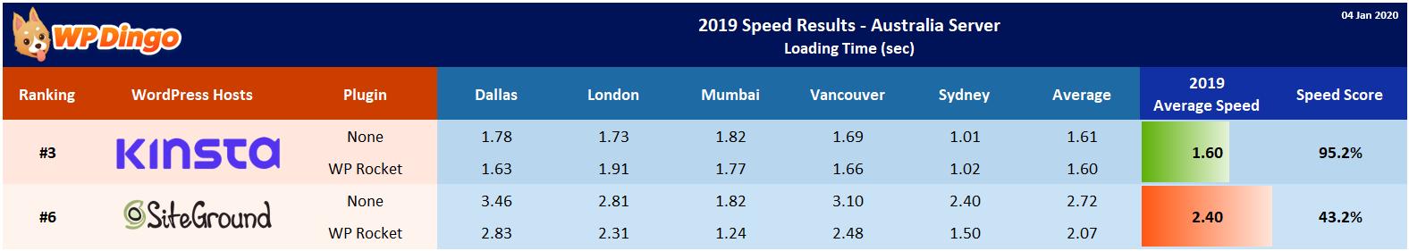 2019 Kinsta vs SiteGround Speed Table - Australia Server