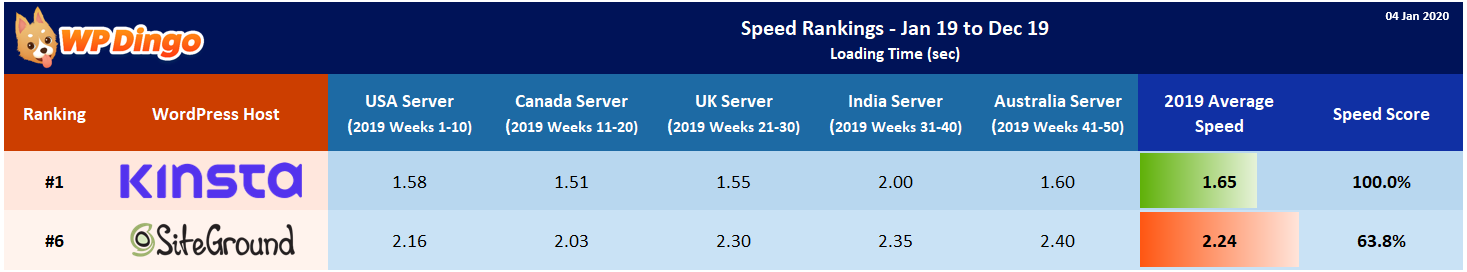 2019 Kinsta vs SiteGround Speed Table - Overall