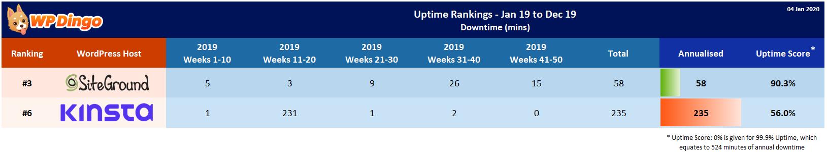 Kinsta vs SiteGround 2019 Uptime Test Results