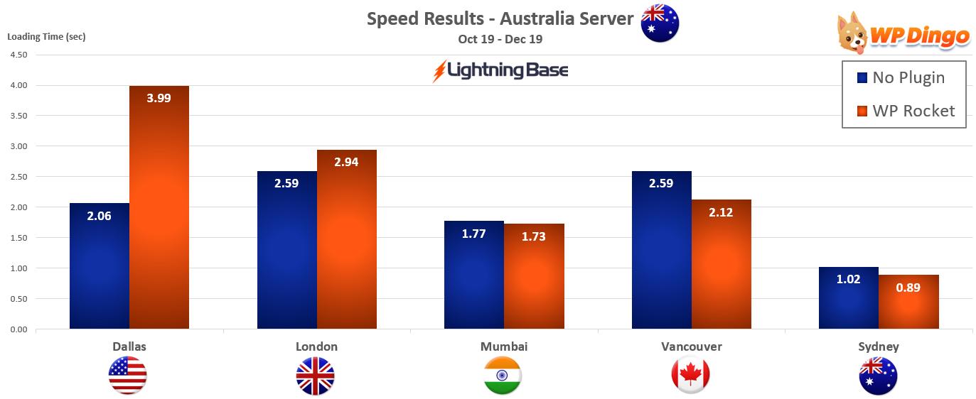 2019 Lightning Base Speed Chart - Australia Server