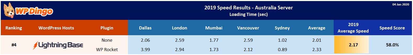 2019 Lightning Base Speed Table - Australia Server