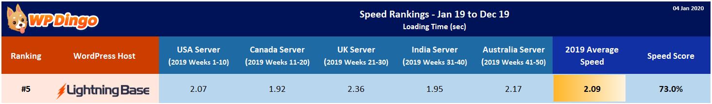 2019 Lightning Base Speed Table - Overall