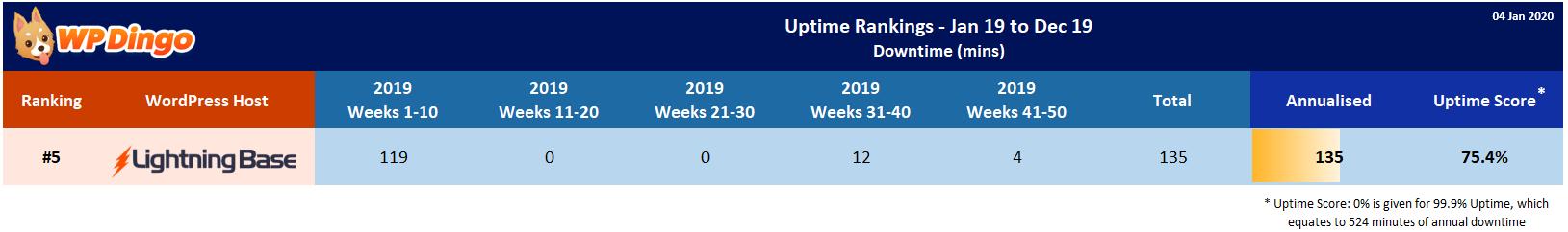 Lightning Base 2019 Uptime Test Results