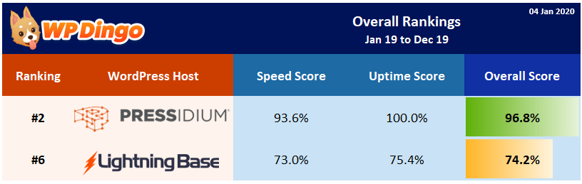 2019 Lightning Base vs Pressidium Overall Rank