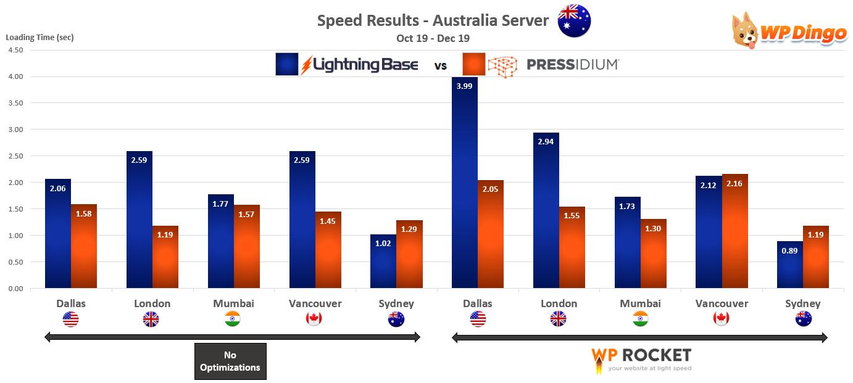 2019 Lightning Base vs Pressidium Speed Chart - Australia Server