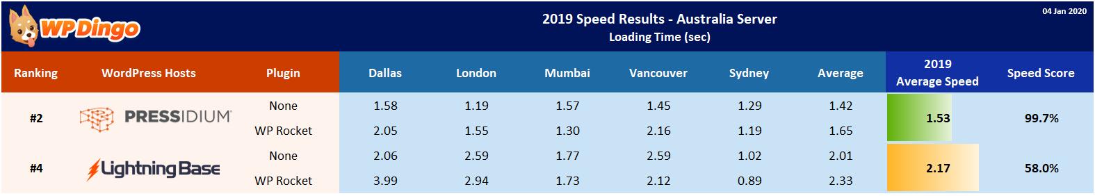 2019 Lightning Base vs Pressidium Speed Table - Australia Server