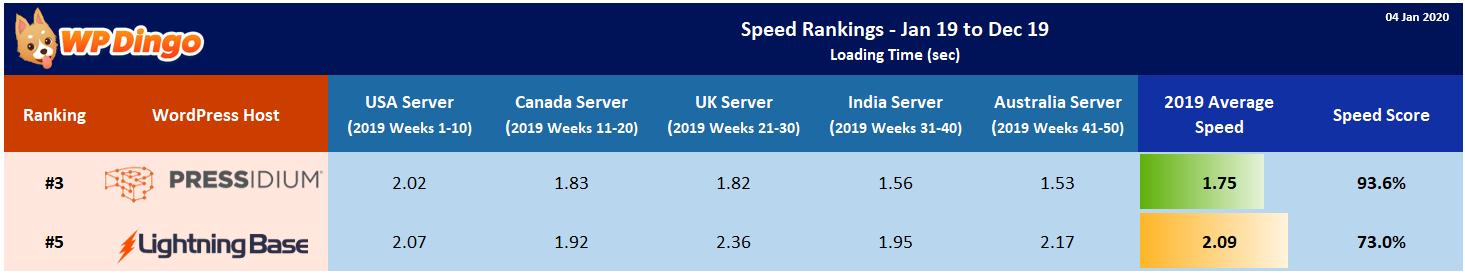 2019 Lightning Base vs Pressidium Speed Table - Overall