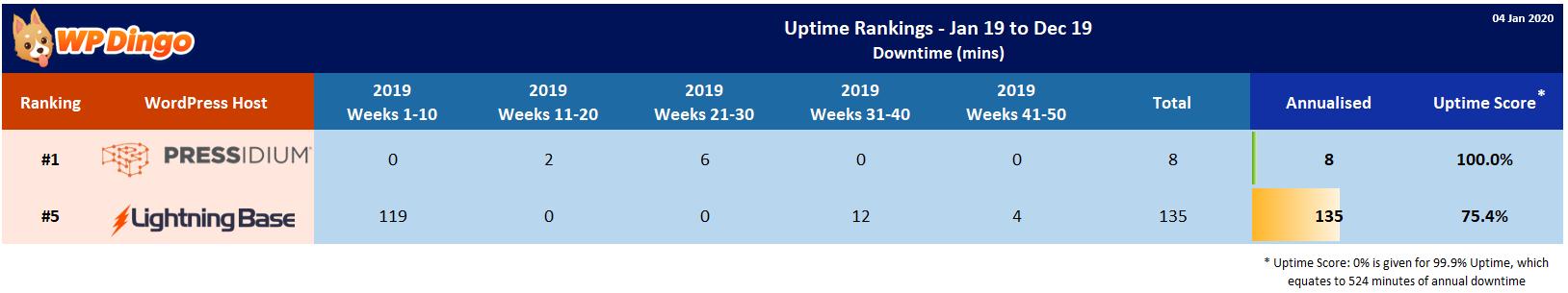 Lightning Base vs Pressidium 2019 Uptime Test Results