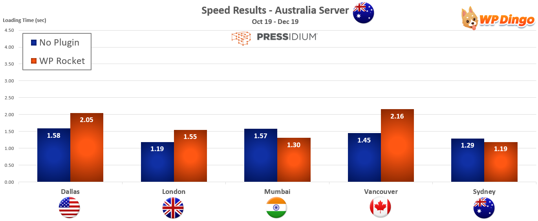 2019 Pressidium Speed Chart - Australia Server