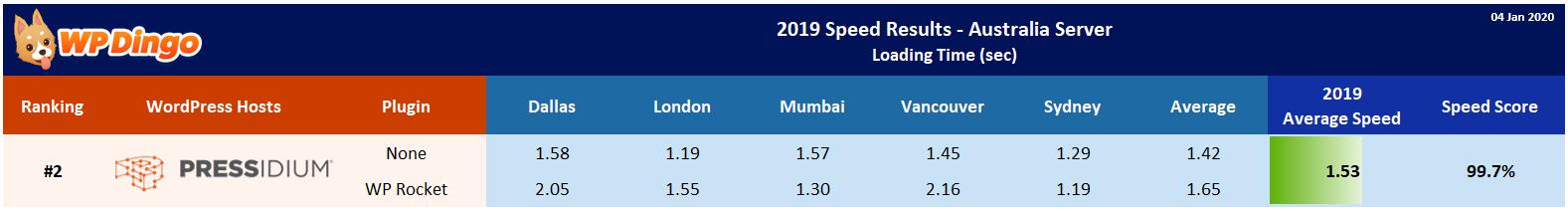 2019 Pressidium Speed Table - Australia Server