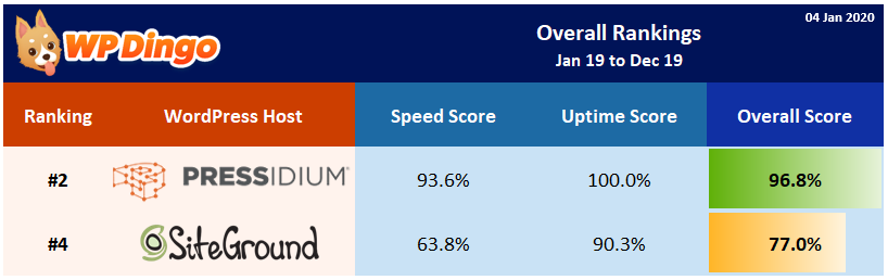2019 Pressidium vs SiteGround Overall Rank
