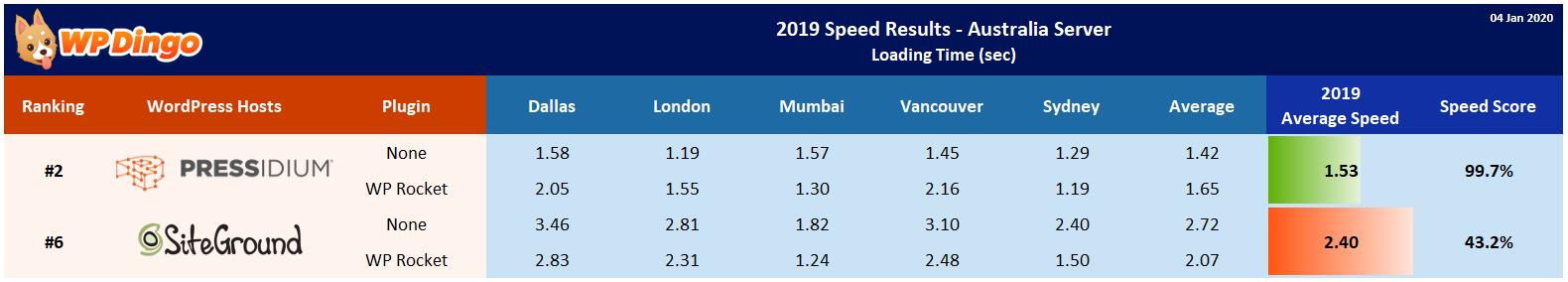2019 Pressidium vs SiteGround Speed Table - Australia Server