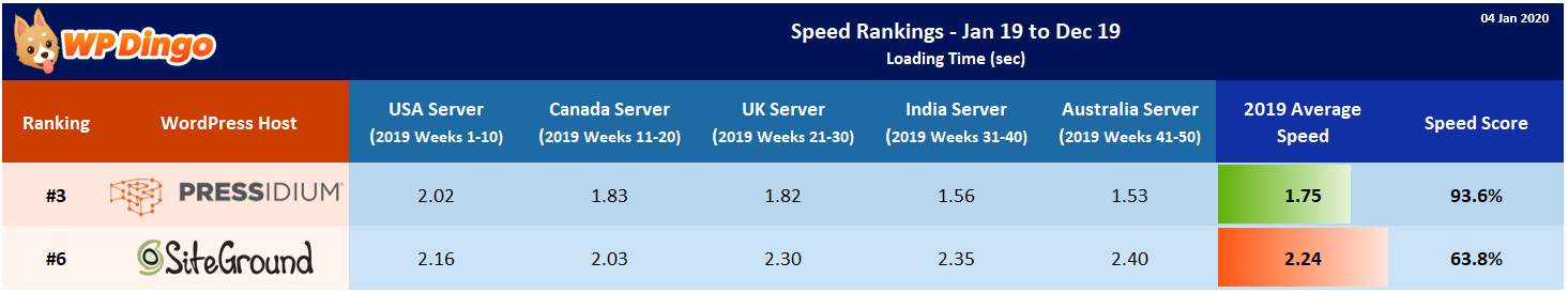 2019 Pressidium vs SiteGround Speed Table - Overall