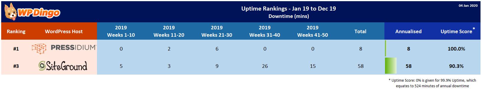 Pressidium vs SiteGround 2019 Uptime Test Results