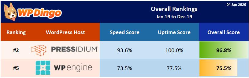2019 Pressidium vs WP Engine Overall Rank