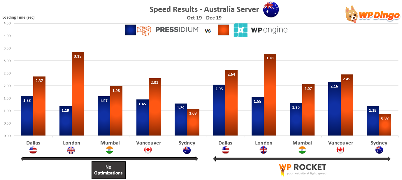 2019 Pressidium vs WP Engine Speed Chart - Australia Server