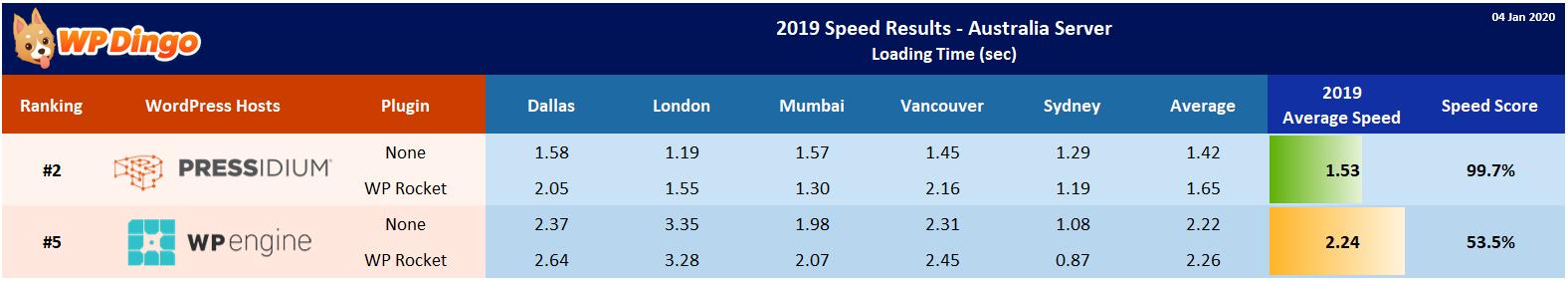 2019 Pressidium vs WP Engine Speed Table - Australia Server