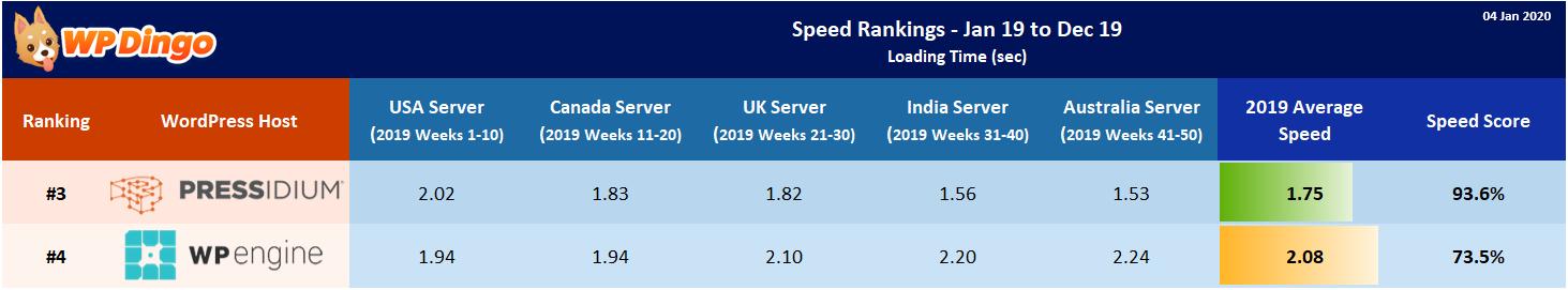 2019 Pressidium vs WP Engine Speed Table - Overall