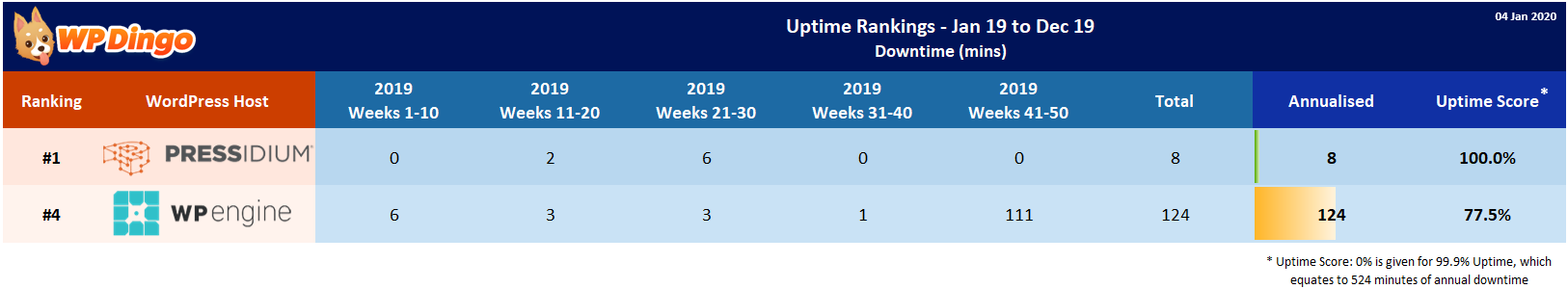 Pressidium vs WP Engine 2019 Uptime Test Results