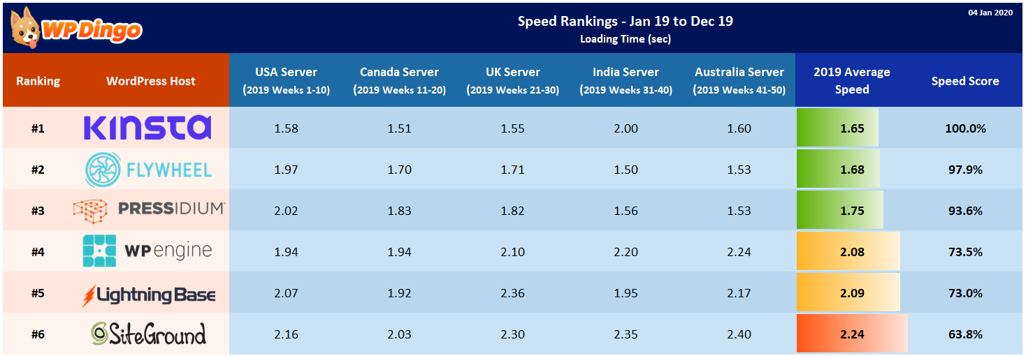Speed Rankings Table - Jan 2019 to Dec 2019