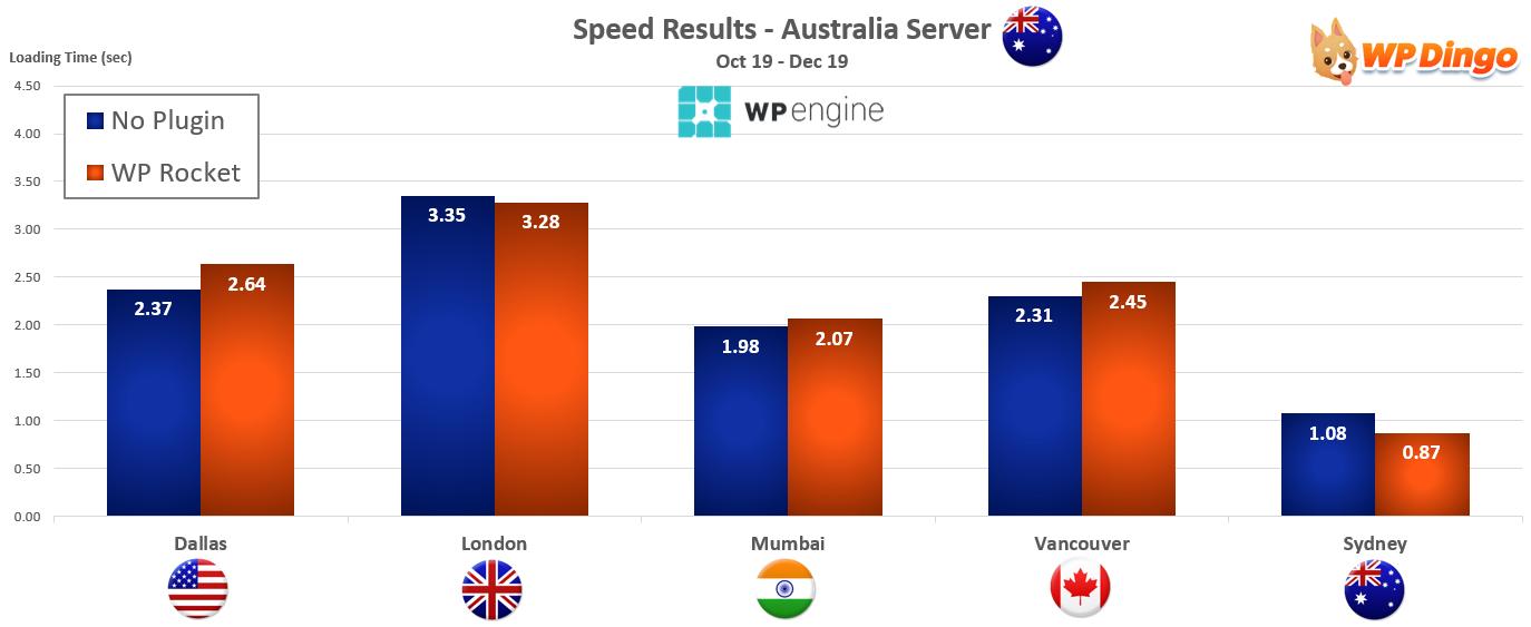 2019 WP Engine Speed Chart - Australia Server